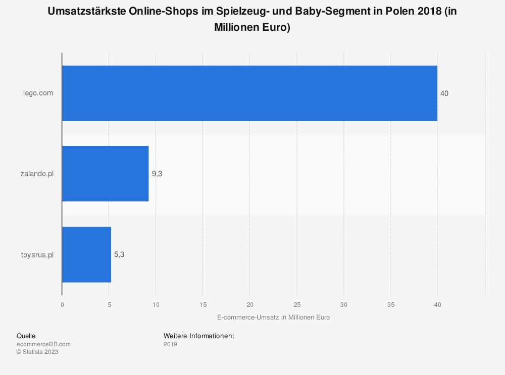 Statistik: Umsatzstärkste Online-Shops im Spielzeug- und Baby-Segment in Polen 2018 (in Millionen Euro) | Statista