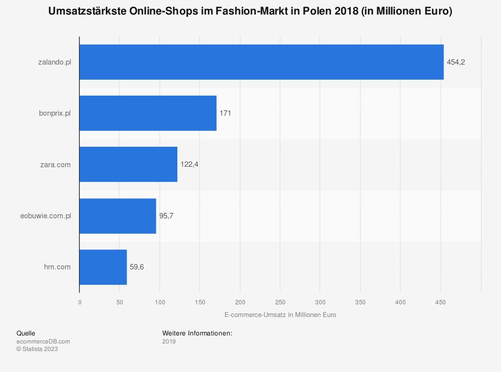 Statistik: Umsatzstärkste Online-Shops im Fashion-Markt in Polen 2018 (in Millionen Euro) | Statista