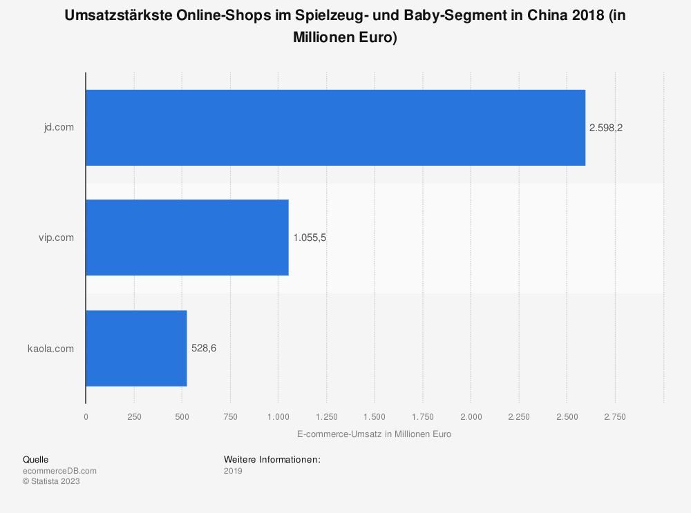 Statistik: Umsatzstärkste Online-Shops im Spielzeug- und Baby-Segment in China 2018 (in Millionen Euro) | Statista