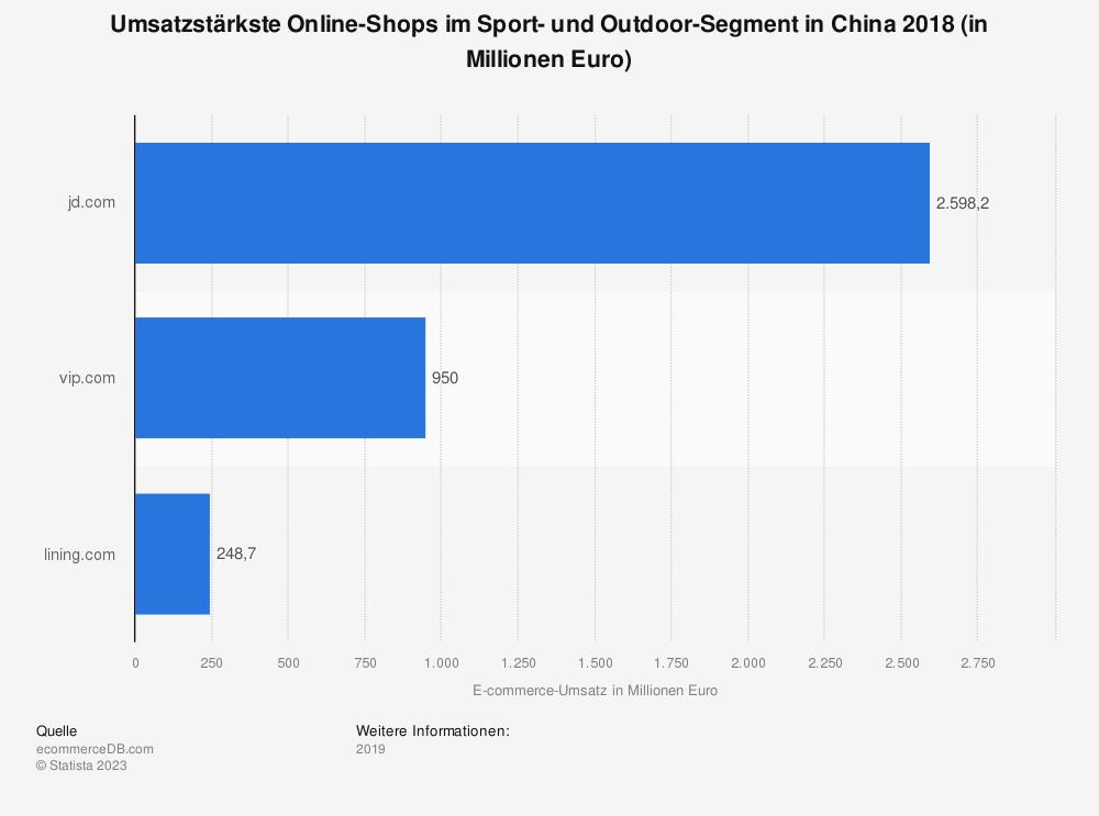 Statistik: Umsatzstärkste Online-Shops im Sport- und Outdoor-Segment in China 2018 (in Millionen Euro) | Statista