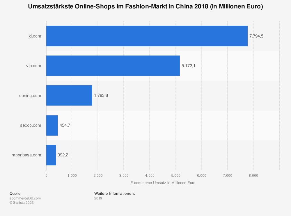 Statistik: Umsatzstärkste Online-Shops im Fashion-Markt in China 2018 (in Millionen Euro) | Statista