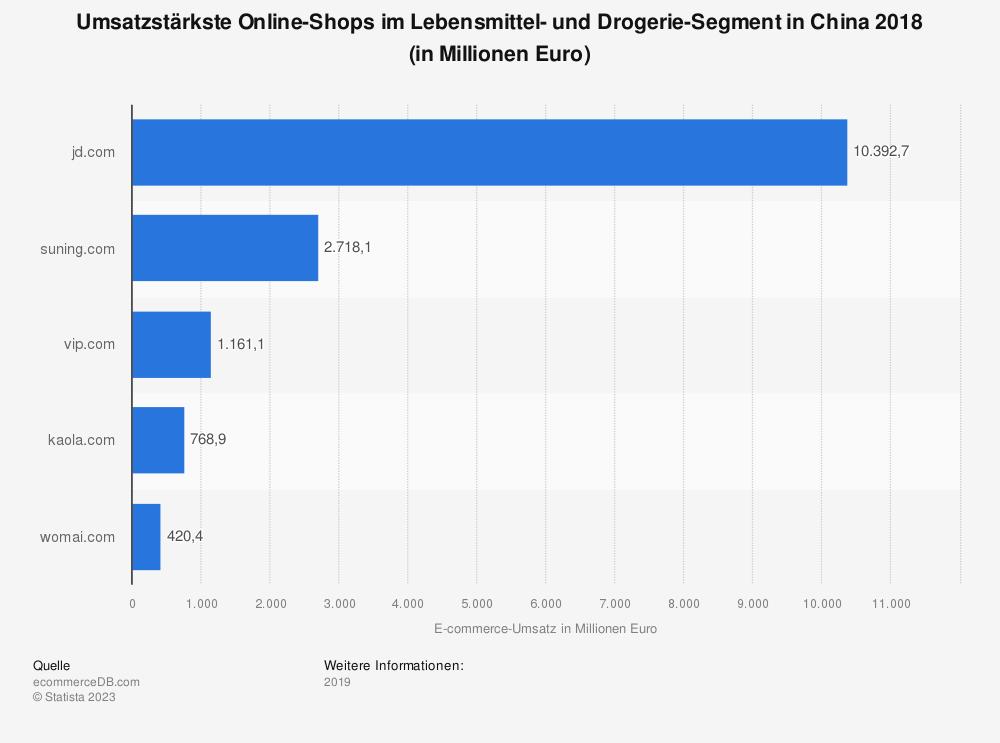 Statistik: Umsatzstärkste Online-Shops im Lebensmittel- und Drogerie-Segment in China 2018 (in Millionen Euro) | Statista