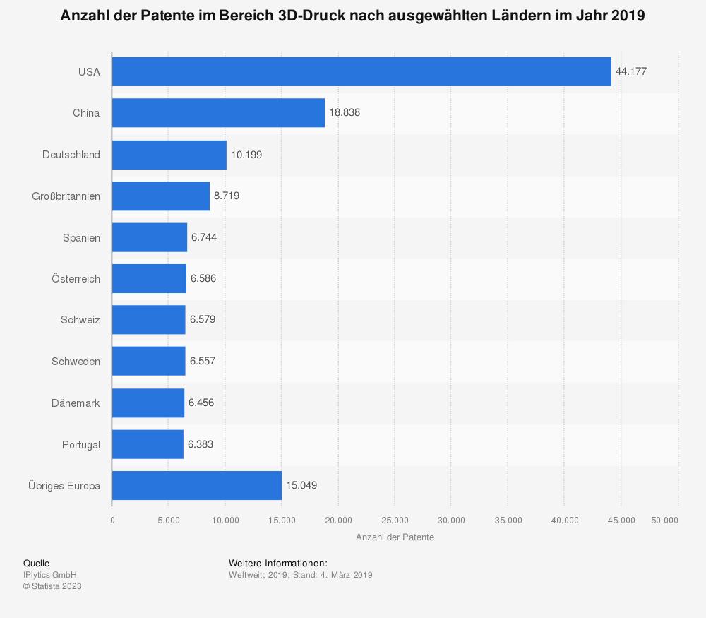 Statistik: Anzahl der Patente im Bereich 3D-Druck nach ausgewählten Ländern im Jahr 2019 | Statista