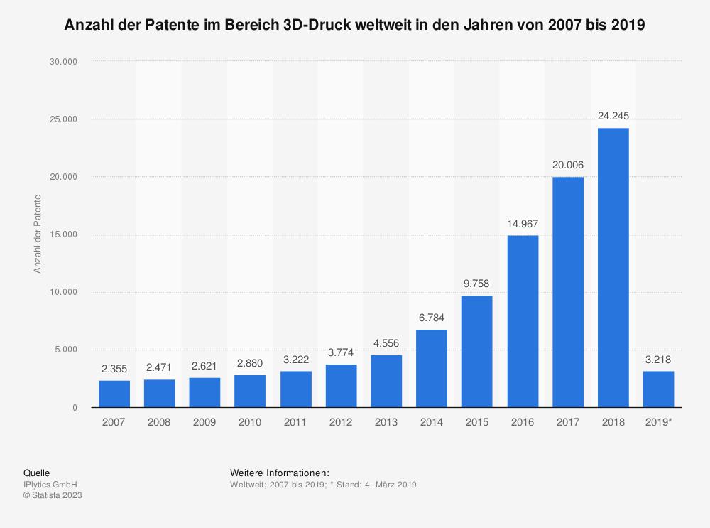 Statistik: Anzahl der Patente im Bereich 3D-Druck weltweit in den Jahren von 2007 bis 2019 | Statista
