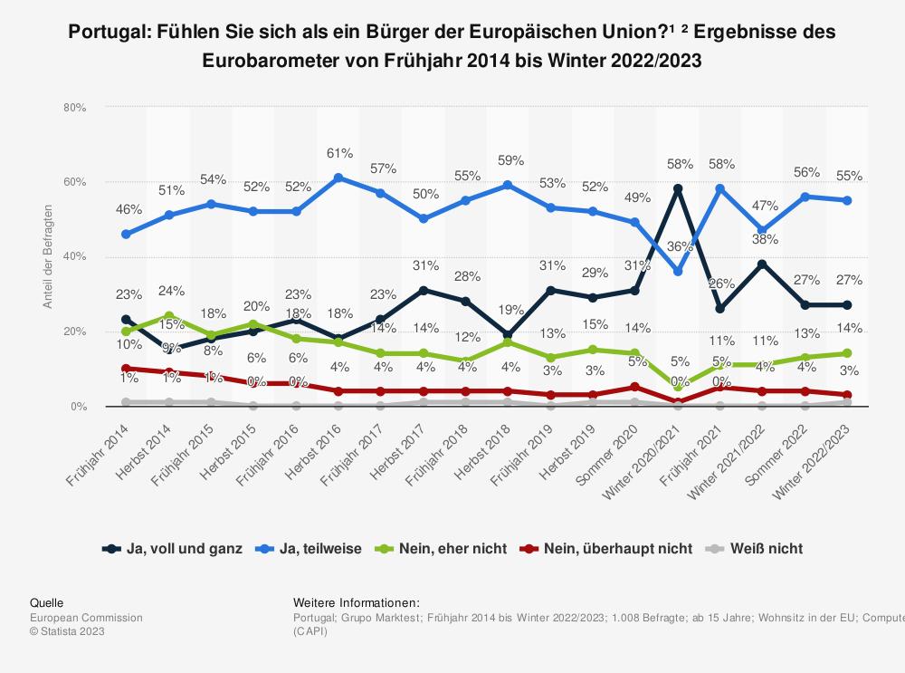 Statistik: Portugal: Fühlen Sie sich als ein Bürger der Europäischen Union? * Ergebnisse des Eurobarometer von Frühjahr 2014 bis Frühjahr 2019 | Statista