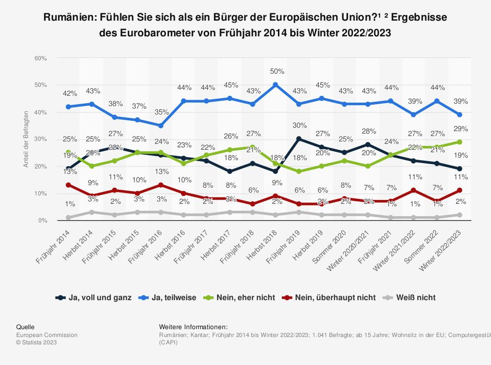 Statistik: Rumänien: Fühlen Sie sich als ein Bürger der Europäischen Union?¹ ² Ergebnisse des Eurobarometer von Frühjahr 2014 bis Sommer 2020 | Statista
