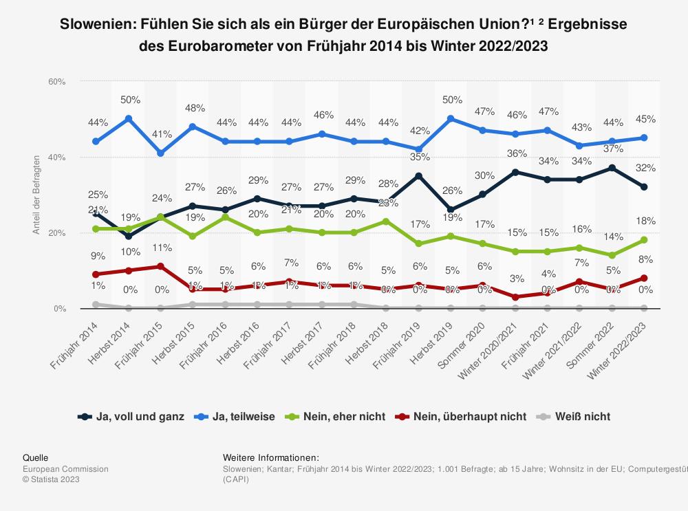 Statistik: Slowenien: Fühlen Sie sich als ein Bürger der Europäischen Union? * Ergebnisse des Eurobarometer von Frühjahr 2014 bis Herbst 2018 | Statista