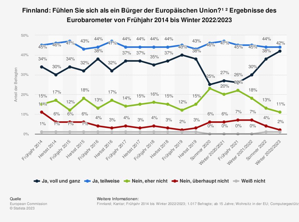 Statistik: Finnland: Fühlen Sie sich als ein Bürger der Europäischen Union?¹ ²  Ergebnisse des Eurobarometer von Frühjahr 2014 bis Sommer 2020 | Statista