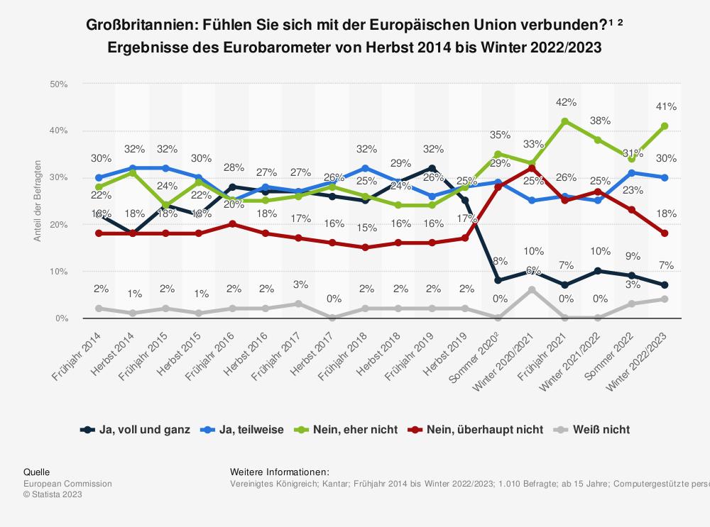 Statistik: Großbritannien: Fühlen Sie sich als ein Bürger der Europäischen Union? * Ergebnisse des Eurobarometer von Frühjahr 2014 bis Frühjahr 2019 | Statista