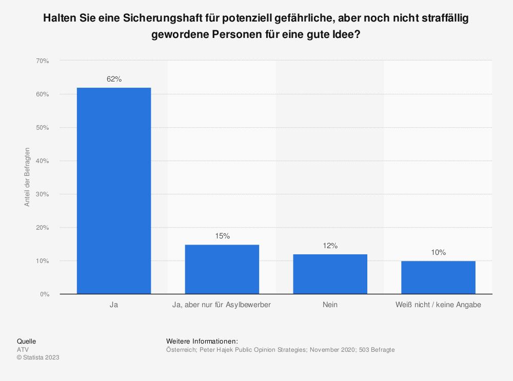 Statistik: Halten Sie eine Sicherungshaft für potenziell gefährliche, aber noch nicht straffällig gewordene Personen für überlegenswert? | Statista