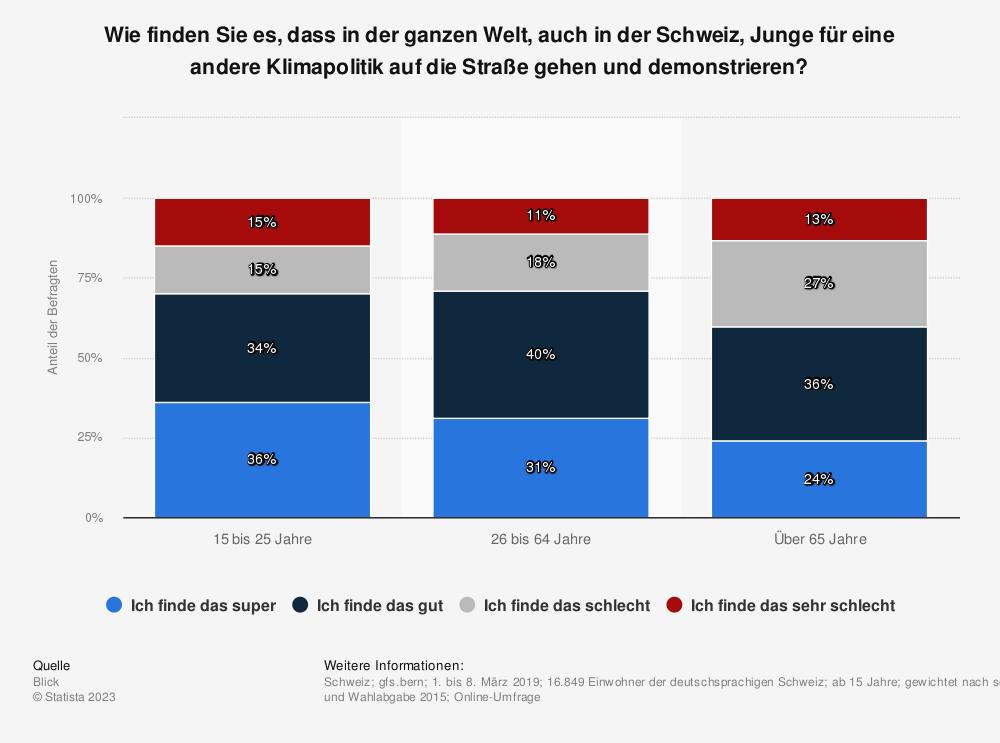 Statistik: Wie finden Sie es, dass in der ganzen Welt, auch in der Schweiz, Junge für eine andere Klimapolitik auf die Straße gehen und demonstrieren? | Statista