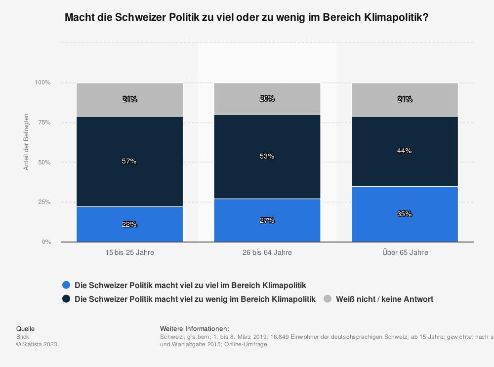 Statistik: Macht die Schweizer Politik zu viel oder zu wenig im Bereich Klimapolitik? | Statista