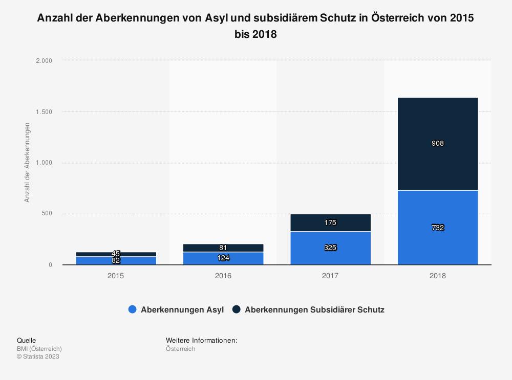 Statistik: Anzahl der Aberkennungen von Asyl und subsidiärem Schutz in Österreich von 2015 bis 2018 | Statista