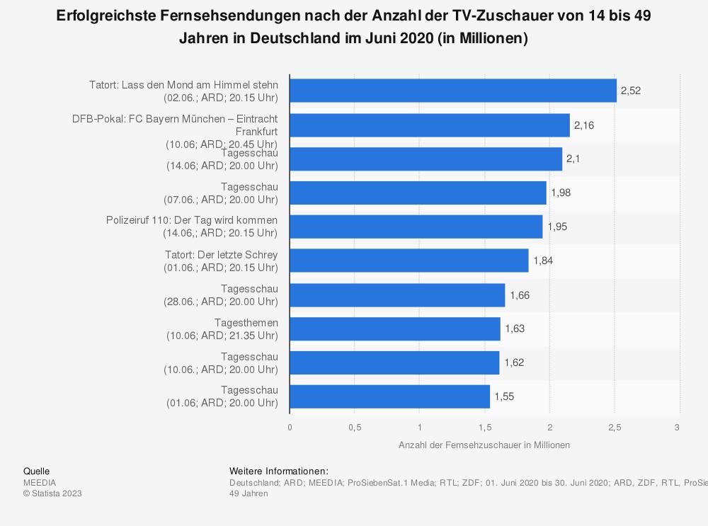Statistik: Erfolgreichste Fernsehsendungen nach der Anzahl der TV-Zuschauer von 14 bis 49 Jahren in Deutschland im August 2019 (in Millionen) | Statista
