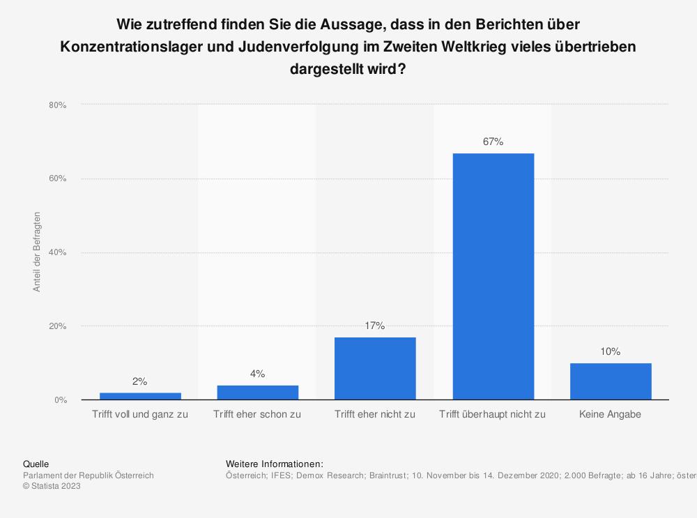 Statistik: Wie zutreffend finden Sie die Aussage, dass in den Berichten über Konzentrationslager und Judenverfolgung im Zweiten Weltkrieg vieles übertrieben dargestellt wird? | Statista