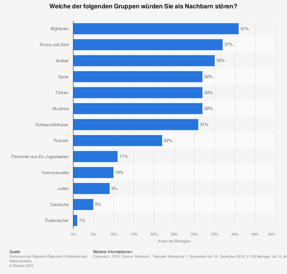 Statistik: Welche der folgenden Gruppen würden Sie als Nachbarn stören? | Statista