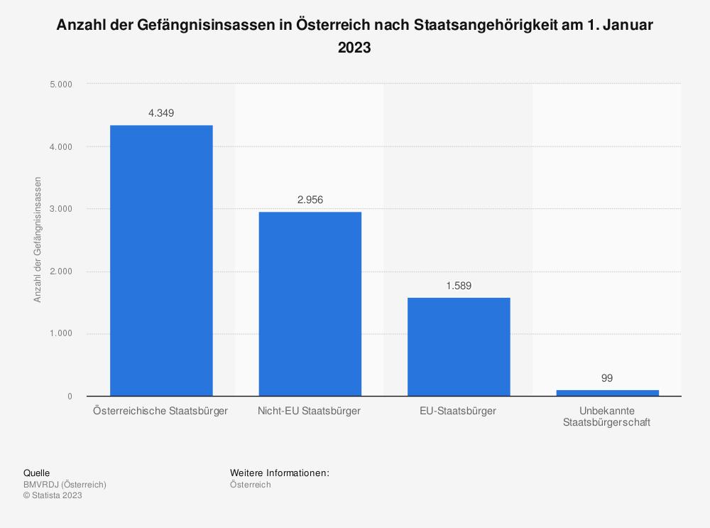 Statistik: Anzahl der Gefängnisinsassen in Österreich nach Staatsangehörigkeit am 1. März 2019 | Statista