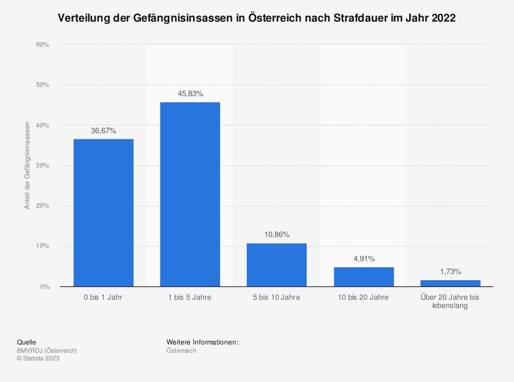 Statistik: Verteilung der Gefängnisinsassen in Österreich nach Strafdauer im Jahr 2018 | Statista