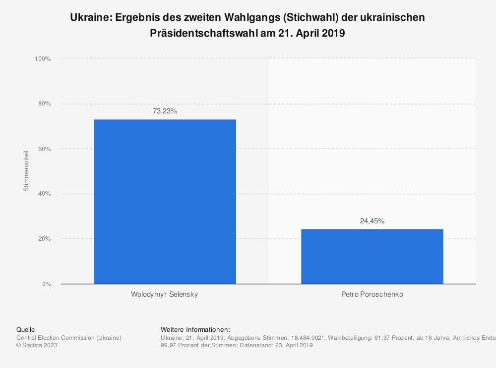 Statistik: Ukraine: Ergebnis des zweiten Wahlgangs (Stichwahl) der ukrainischen Präsidentschaftswahl am 21. April 2019 | Statista