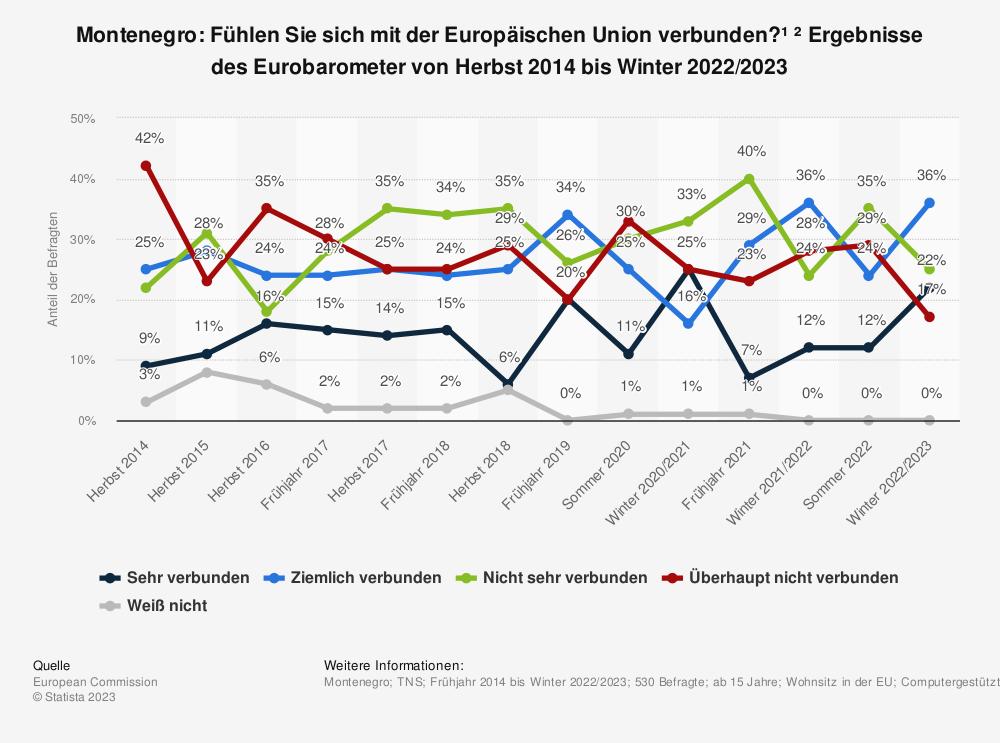 Statistik: Montenegro: Fühlen Sie sich mit der Europäischen Union verbunden? * Ergebnisse des Eurobarometer von Herbst 2014 bis Frühjahr 2019 | Statista