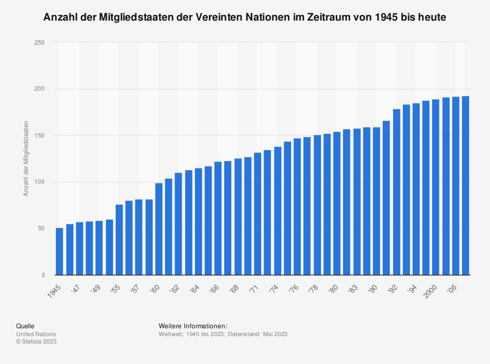 Statistik: Anzahl der Mitgliedstaaten der Vereinten Nationen im Zeitraum von 1945 bis heute | Statista