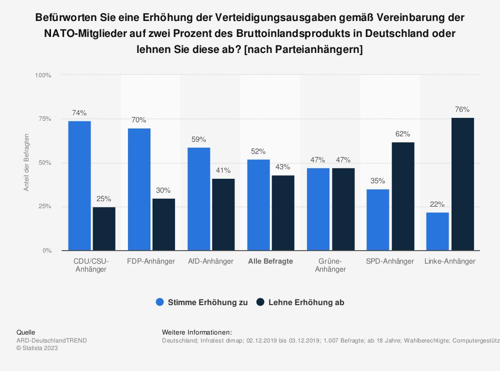 Statistik: Sollte eine Erhöhung der Verteidigungsausgaben gemäß Vereinbarung der NATO-Mitglieder auf zwei Prozent des Bruttoinlandsprodukts in Deutschland umgesetzt oder abgelehnt werden? [nach Parteianhängern] | Statista