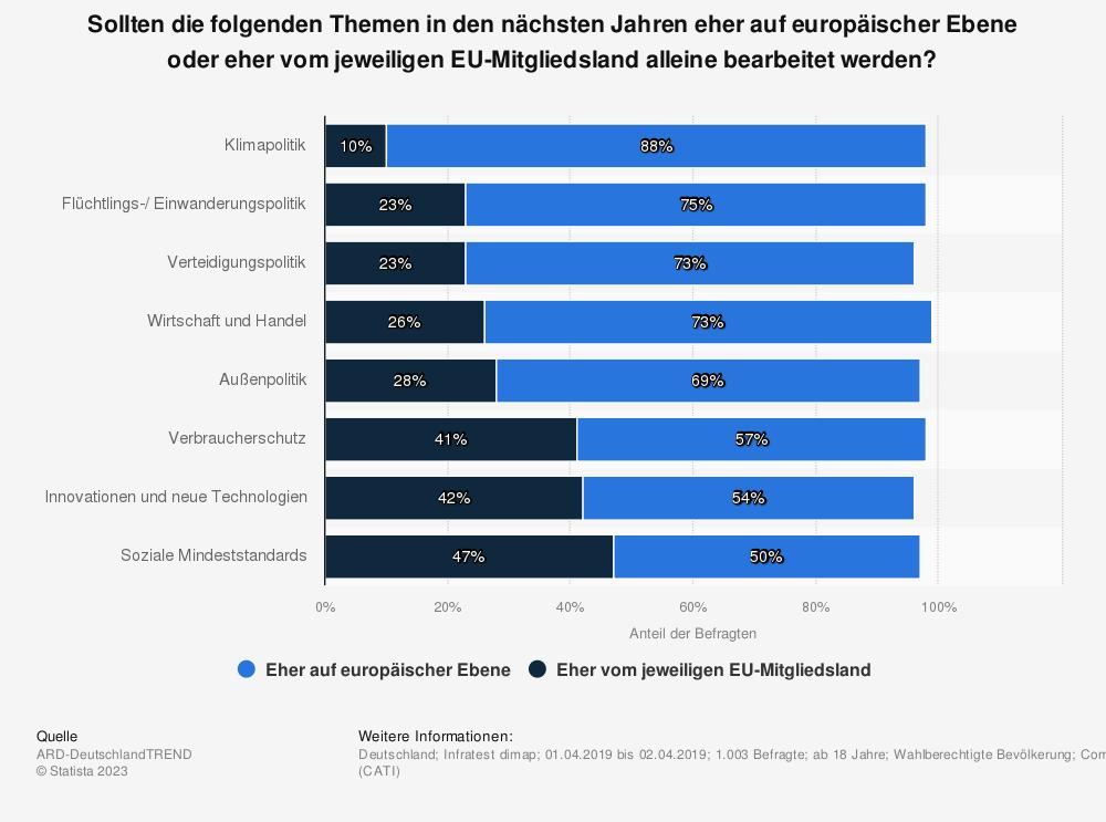 Statistik: Sollten die folgenden Themen in den nächsten Jahren eher auf europäischer Ebene oder eher vom jeweiligen EU-Mitgliedsland alleine bearbeitet werden? | Statista