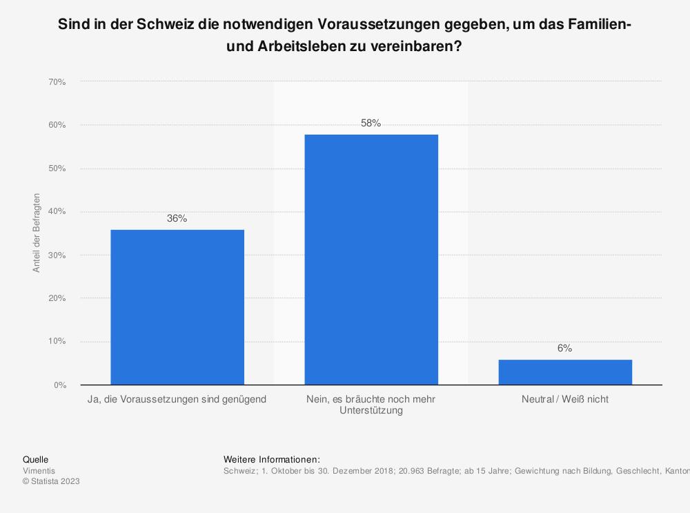 Statistik: Sind in der Schweiz die notwendigen Voraussetzungen gegeben, um das Familien- und Arbeitsleben zu vereinbaren? | Statista