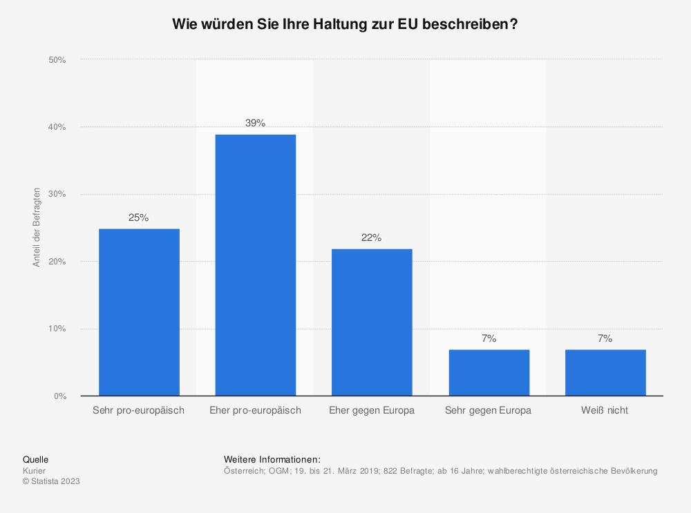 Statistik: Wie würden Sie Ihre Haltung zur EU beschreiben? | Statista