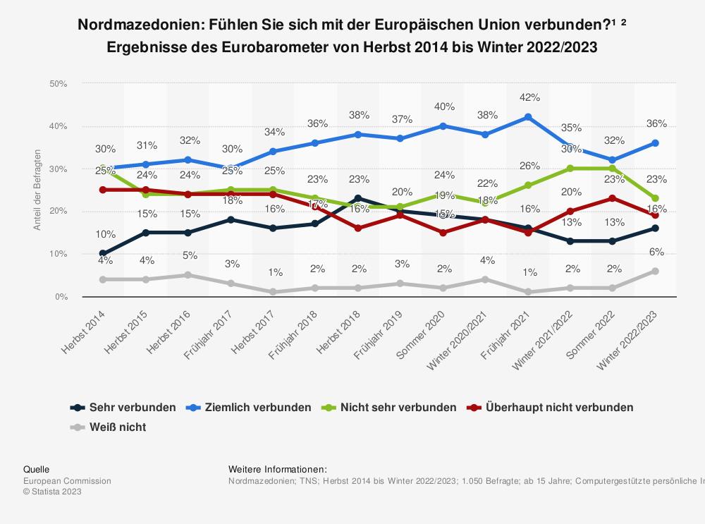 Statistik: Nordmazedonien: Fühlen Sie sich mit der Europäischen Union verbunden?¹ ² Ergebnisse des Eurobarometer von Herbst 2014 bis Sommer 2020 | Statista