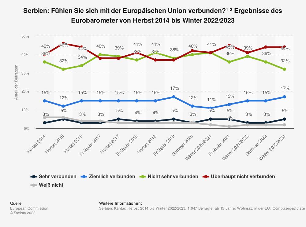 Statistik: Serbien: Fühlen Sie sich mit der Europäischen Union verbunden? * Ergebnisse des Eurobarometer von Herbst 2014 bis Herbst 2018 | Statista