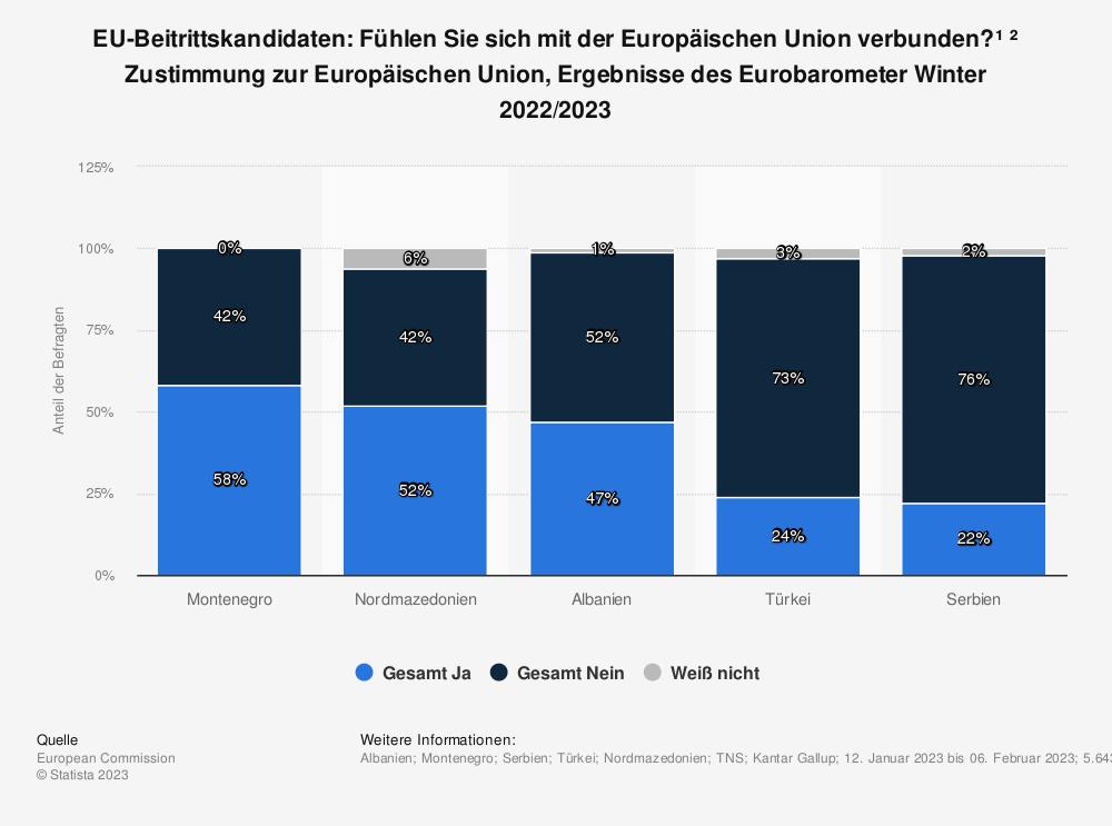 Statistik: EU-Beitrittskandidaten: Fühlen Sie sich mit der Europäischen Union verbunden? * Zustimmung zur Europäischen Union, Ergebnisse des Eurobarometer Frühjahr 2019  | Statista