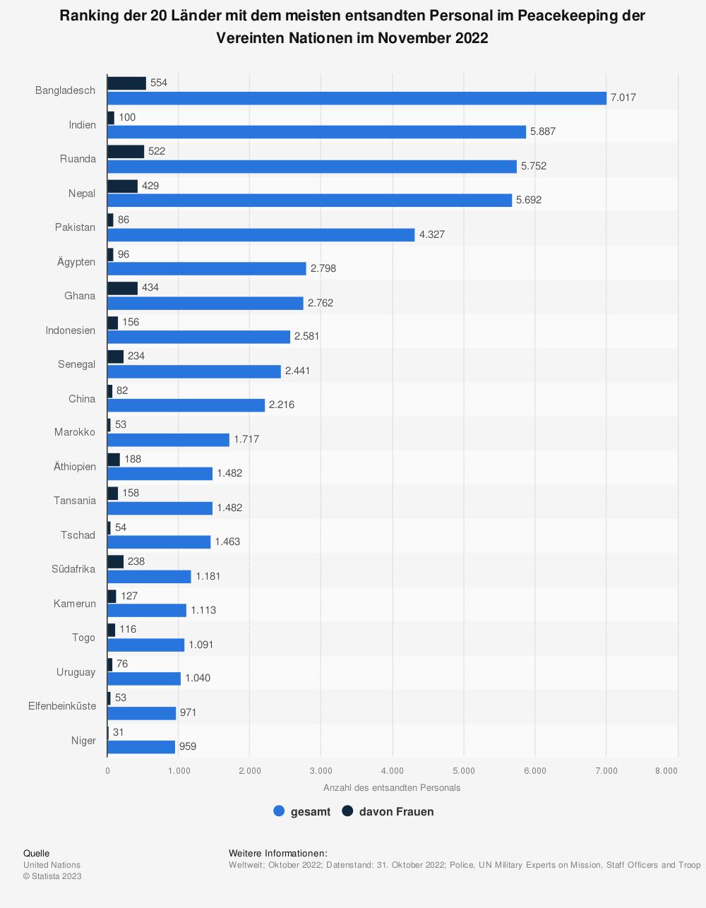 Statistik: Ranking der 20 Länder mit dem meisten entsandten Personal im Peacekeeping der Vereinten Nationen im Februar 2019 | Statista