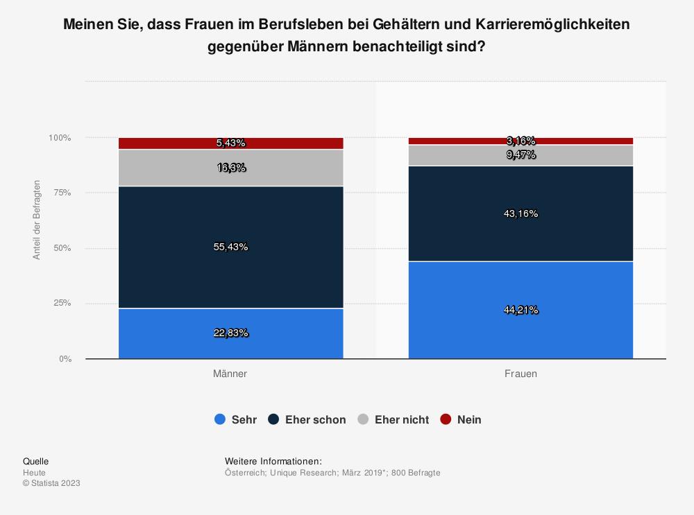 Statistik: Meinen Sie, dass Frauen im Berufsleben bei Gehältern und Karrieremöglichkeiten gegenüber Männern benachteiligt sind? | Statista