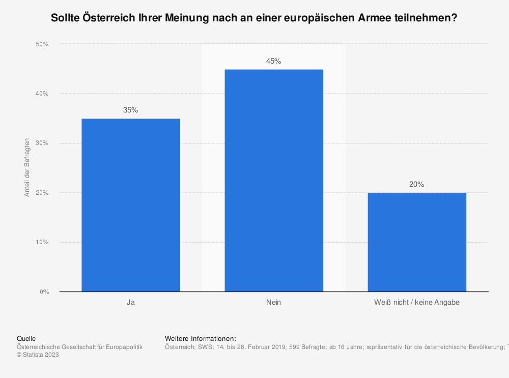 Statistik: Sollte Österreich Ihrer Meinung nach an einer europäischen Armee teilnehmen? | Statista