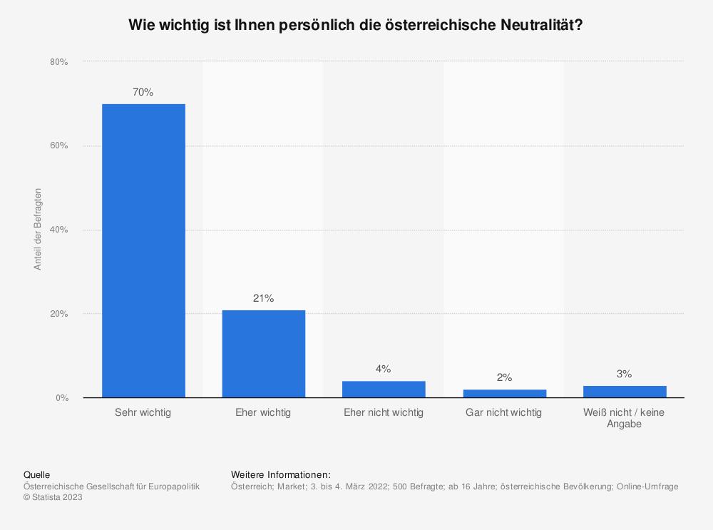 Statistik: Wie wichtig ist Ihnen persönlich die österreichische Neutralität? | Statista