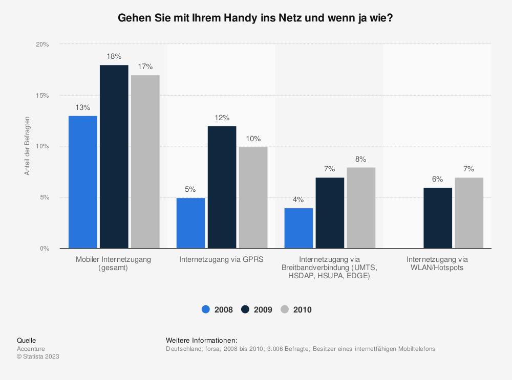 Statistik: Gehen Sie mit Ihrem Handy ins Netz und wenn ja wie? | Statista