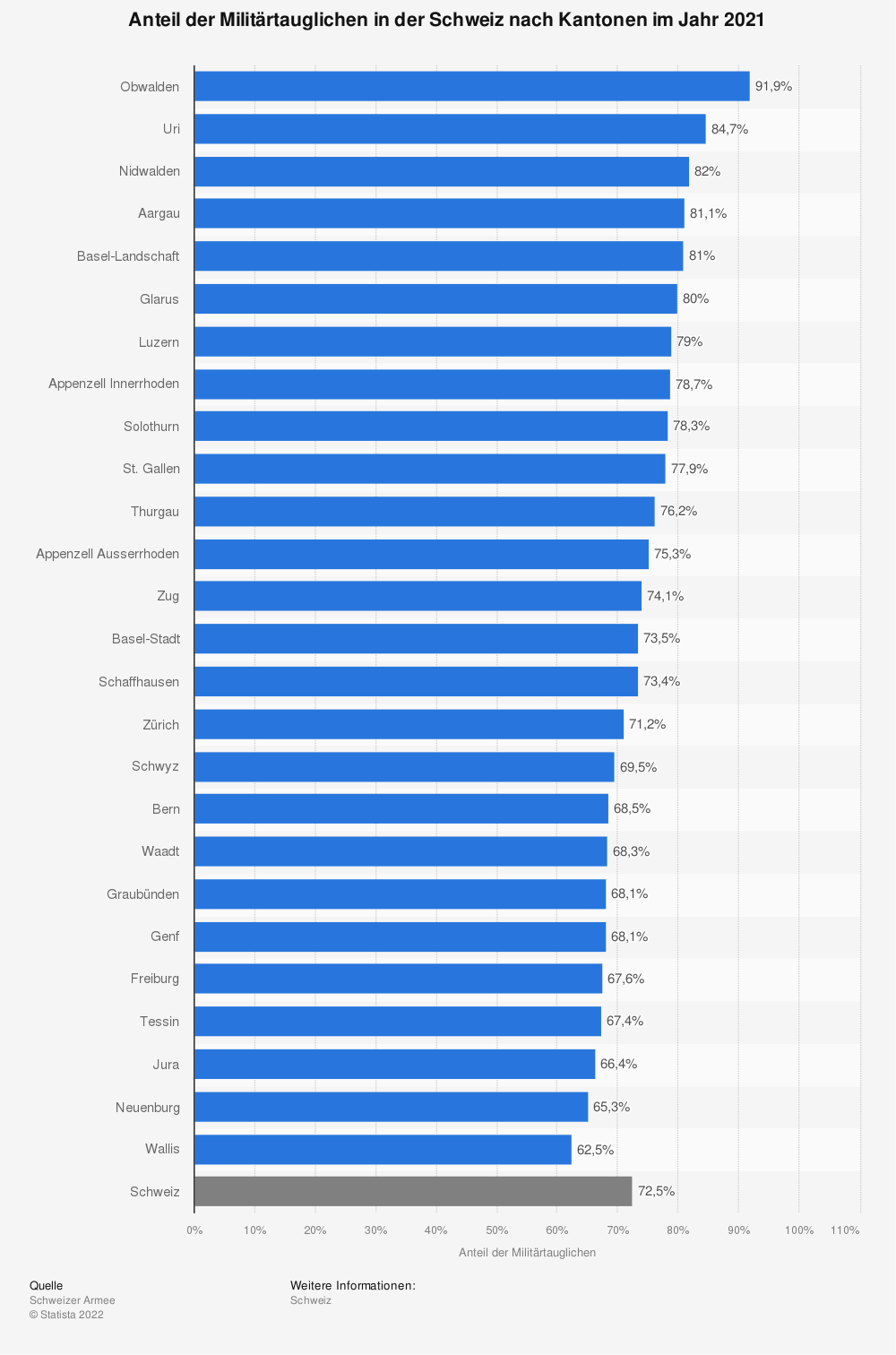 Statistik: Anteil der Militärtauglichen in der Schweiz nach Kantonen im Jahr 2018 | Statista