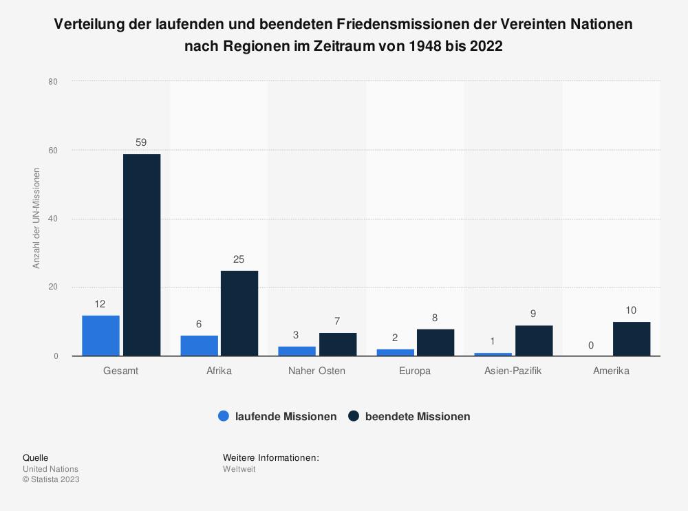 Statistik: Verteilung der laufenden und beendeten Friedensmissionen der Vereinten Nationen nach Regionen im Zeitraum von 1948 bis 2020 | Statista