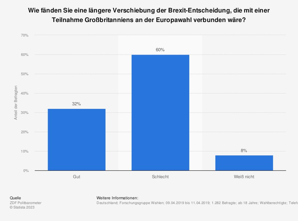 Statistik: Wie fänden Sie eine längere Verschiebung der Brexit-Entscheidung, die mit einer Teilnahme Großbritanniens an der Europawahl verbunden wäre? | Statista