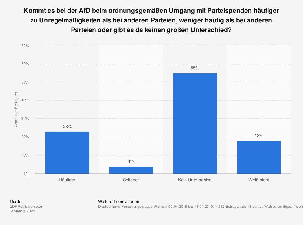 Statistik: Kommt es bei der AfD beim ordnungsgemäßen Umgang mit Parteispenden häufiger zu Unregelmäßigkeiten als bei anderen Parteien, weniger häufig als bei anderen Parteien oder gibt es da keinen großen Unterschied? | Statista