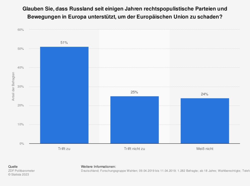 Statistik: Glauben Sie, dass Russland seit einigen Jahren rechtspopulistische Parteien und Bewegungen in Europa unterstützt, um der Europäischen Union zu schaden? | Statista
