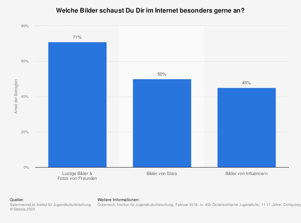 Statistik: Welche Bilder schaust Du Dir im Internet besonders gerne an?   Statista