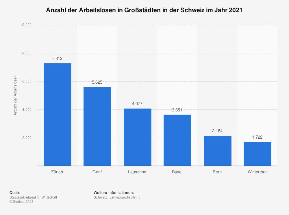Statistik: Anzahl der Arbeitslosen in Großstädten in der Schweiz im Jahr 2017 | Statista