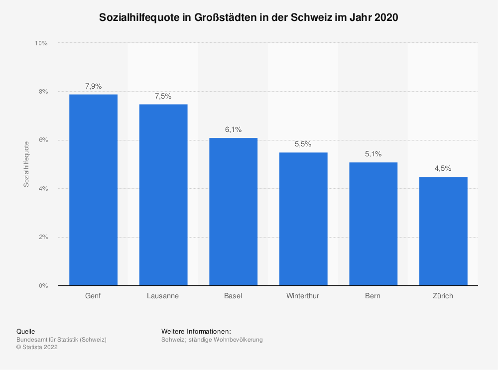 Statistik: Sozialhilfequote in Großstädten in der Schweiz im Jahr 2018 | Statista
