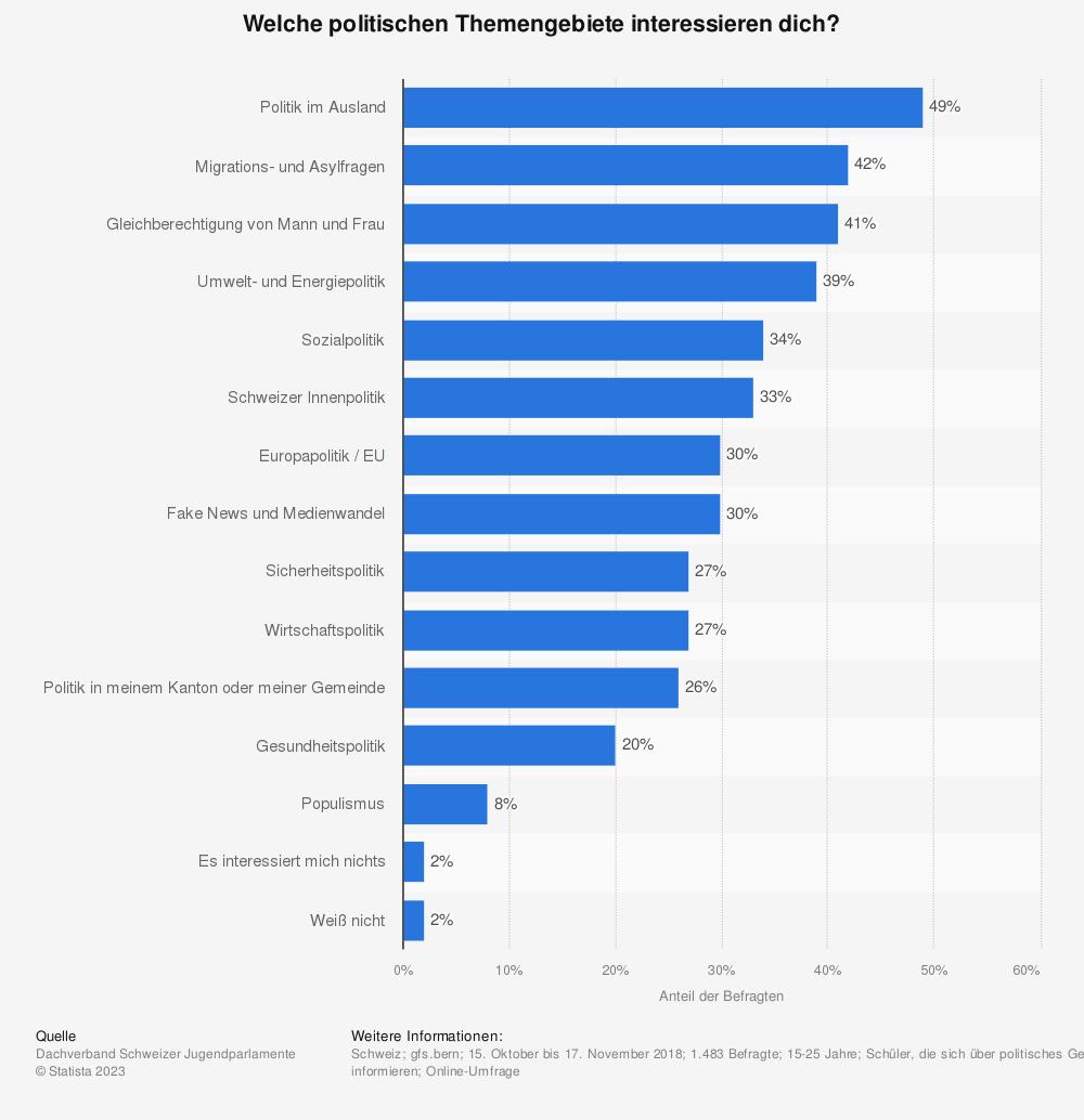 Statistik: Welche politischen Themengebiete interessieren dich? | Statista