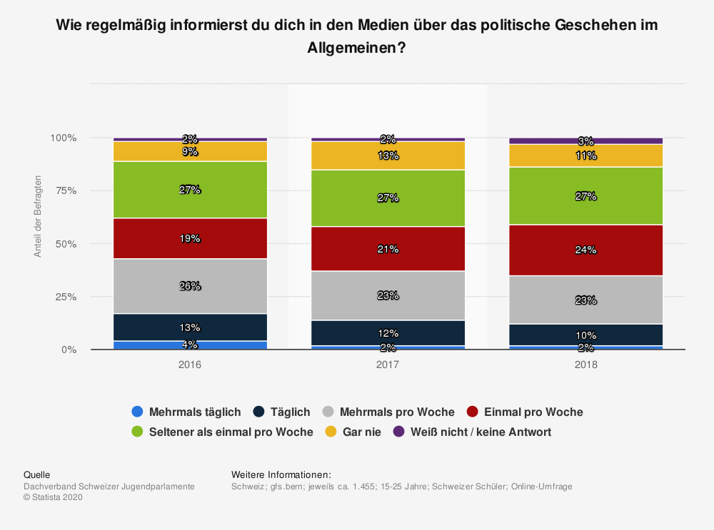 Statistik: Wie regelmäßig informierst du dich in den Medien über das politische Geschehen im Allgemeinen? | Statista