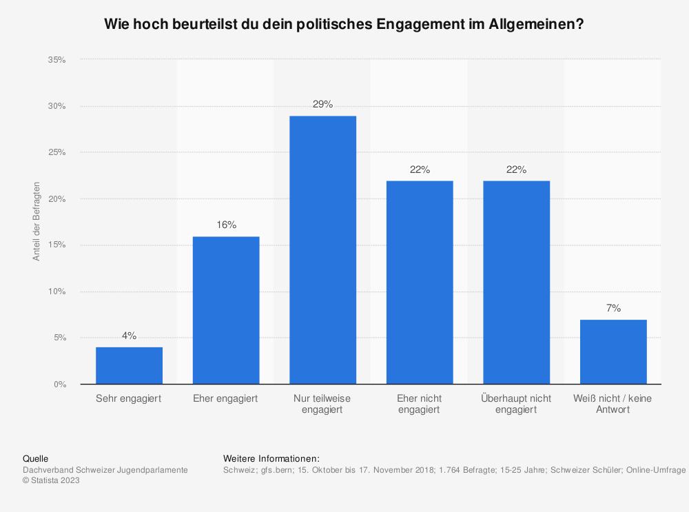 Statistik: Wie hoch beurteilst du dein politisches Engagement im Allgemeinen? | Statista
