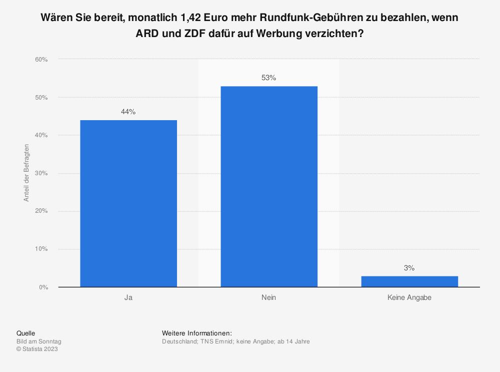 Statistik: Wären Sie bereit, monatlich 1,42 Euro mehr Rundfunk-Gebühren zu bezahlen, wenn ARD und ZDF dafür auf Werbung verzichten? | Statista