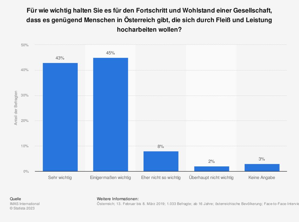 Statistik: Für wie wichtig halten Sie es für den Fortschritt und Wohlstand einer Gesellschaft, dass es genügend Menschen in Österreich gibt, die sich durch Fleiß und Leistung hocharbeiten wollen? | Statista
